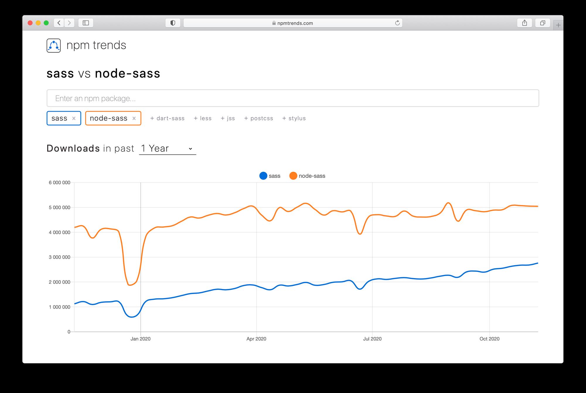 sass pomalu, ale jistě dohání node-sass (screenshot z webu npm trends)
