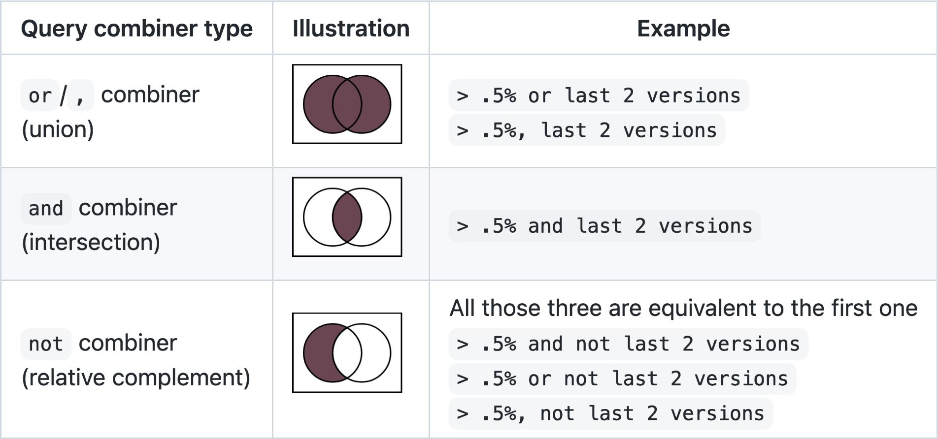 Ilustrace fungování logických operátorů v Browserslistu
